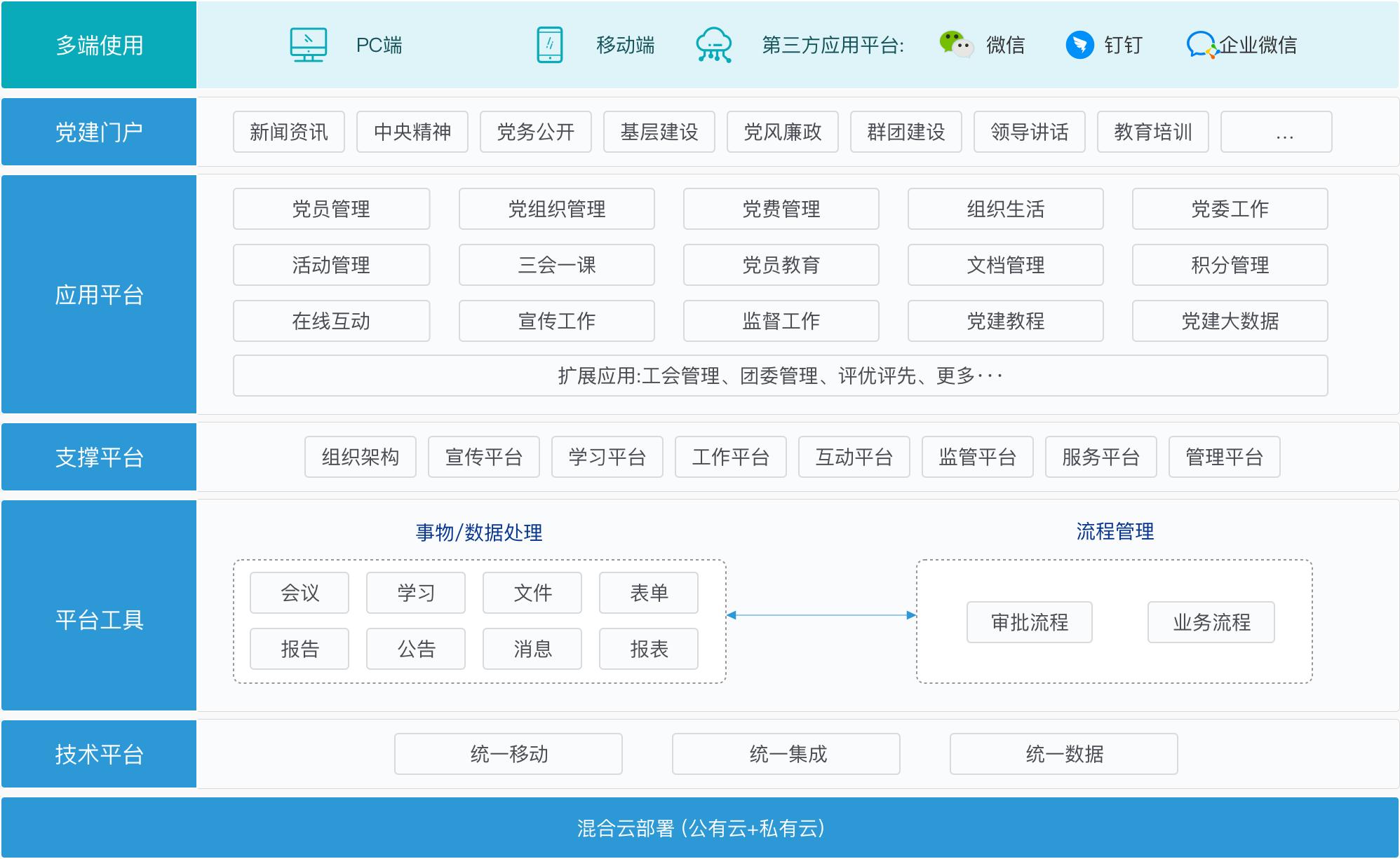 企业数字化管理平台